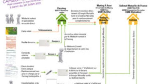 Circuit de soins & guide pratique CSMR